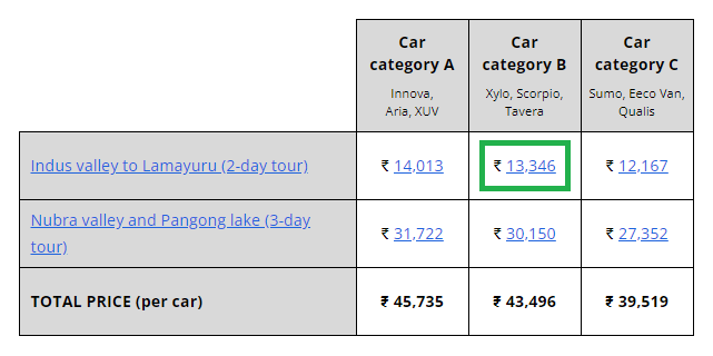 Price summary table, click